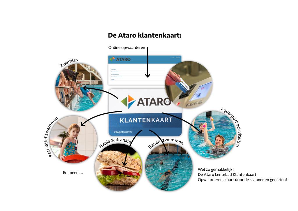 Ataro Lentebad, klantenkaart